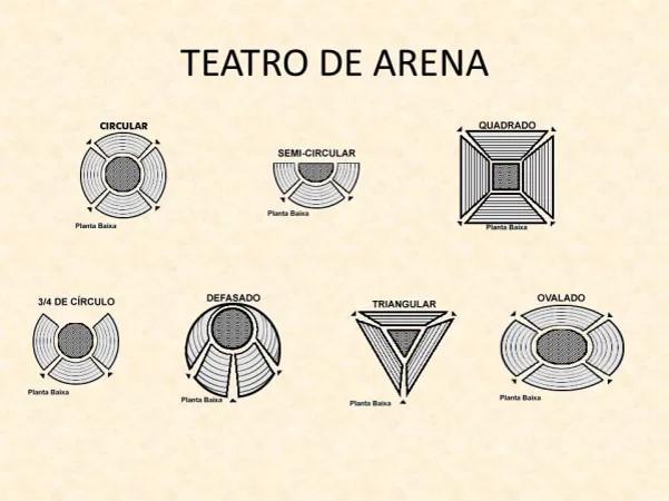 Formatos de palcos